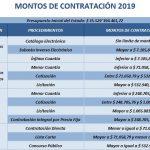 Montos de Contratación 2019